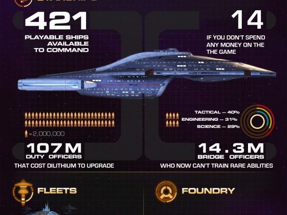 STO infographic